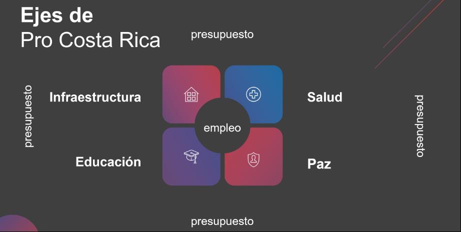 Ejes de Pro Costa Rica, infográfico que muestra los 4 ejes: Infraestructura, salud, Paz y educación